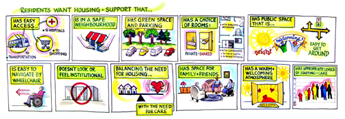 An illustration of what attributes are important for residents in housing support: easy access, safe neighbourhood, green space and parking, a . choice of rooms, public space that is easy to get around, easy to navigate by wheelchair, doesn't look or feel institutional, balances the needs for housing and care, has space for family and friends, has a warm, welcoming atmosphere, has appropriate levels of staffing care.